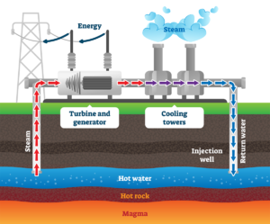 Diagram of how geothermal dry steam power plant works