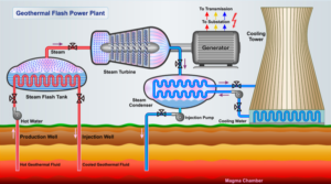 Diagram of how geothermal flash power plant works