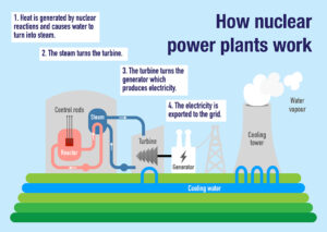 diagram of how pressurized water nuclear reactor works