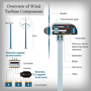 overview of wind turbine components